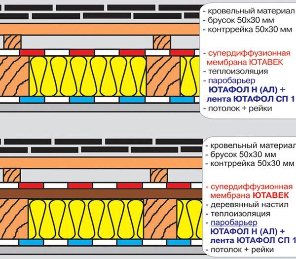 Ютавек 115 диффузионная гидроизоляционная мембрана
