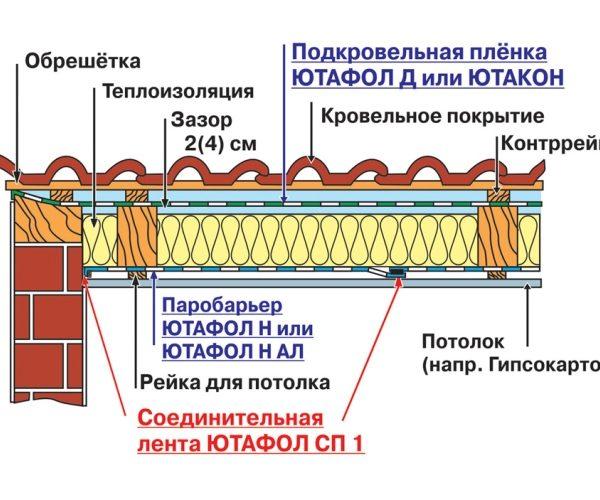Ютафол Н 96 Сильвер пароизоляционная пленка